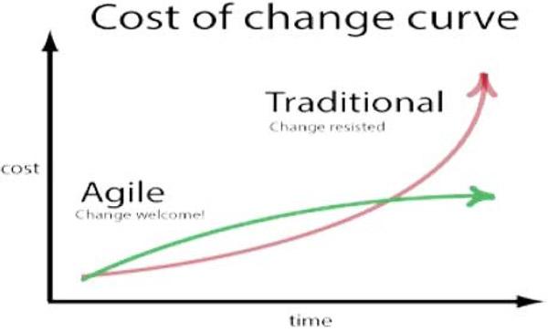 متودولوژی Agile