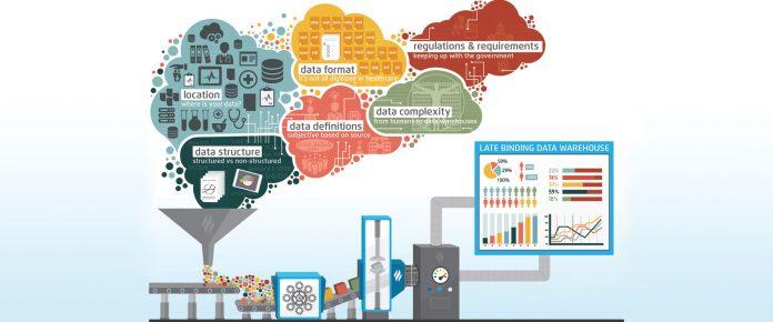 فناوری Data Warehouse