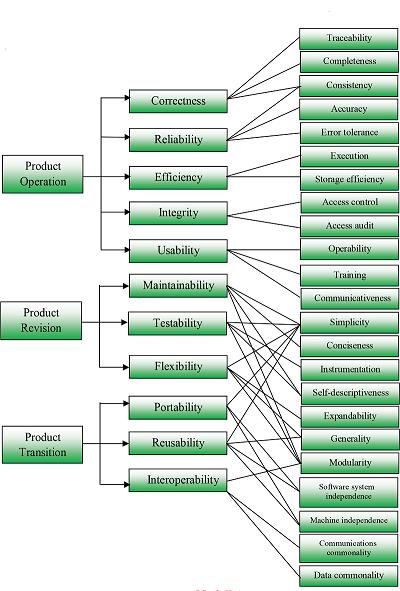 مدل کیفی نرم افزار McCall