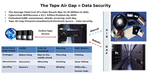 فناوری Air Gap در Tape